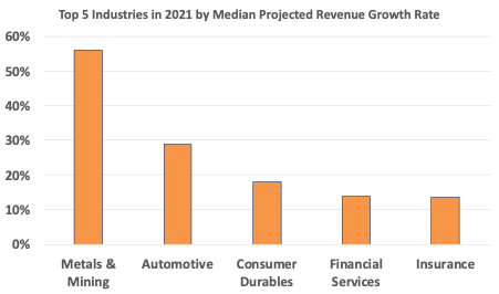 Top 5 Industries in 2021 by Median Projected Revenue Growth Rate