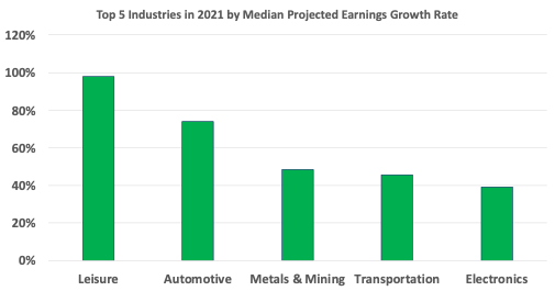 Top 5 Industries in 2021 by Median Projected Earnings Growth Rate
